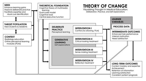 Theory of Change: This diagram illustrates the theory of change for the research. 140 participants are sorted into one of four treatments, wherein they will review 40 elbow x-rays and draw their diagnoses (a) before receiving feedback, (b) after receiving feedback, or (c) before and after receiving feedback. A control group will not draw at all during the experimental task. Each treatment targets unique cognitive activities during image interpretation in learning. Analyses on learner performance within each treatment will determine which cognitive activity drawing best supports. M. Cirigliano © 2017